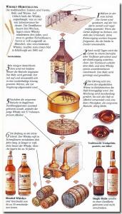 whiskyherstellung